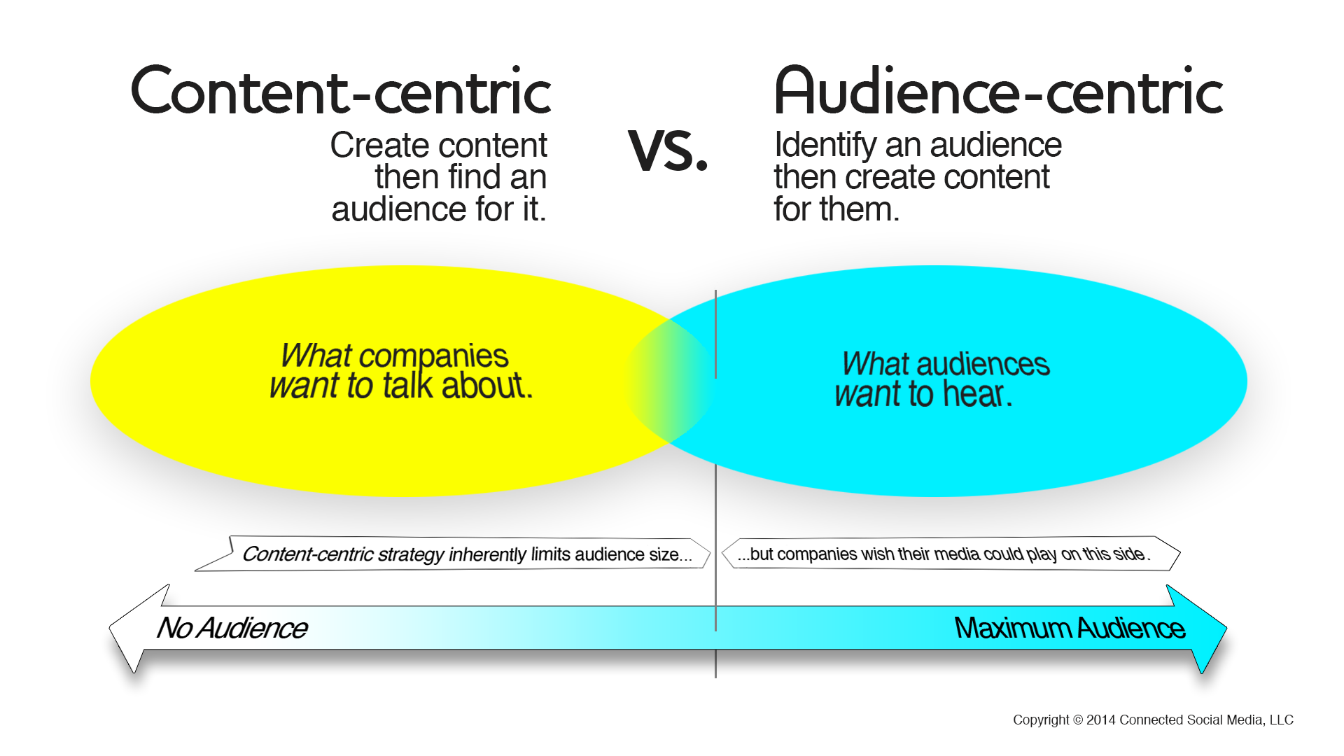 Choices - content vs audience centric